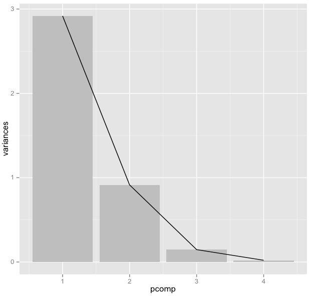 Some notes on Principal Component Analysis | Marco Plebani